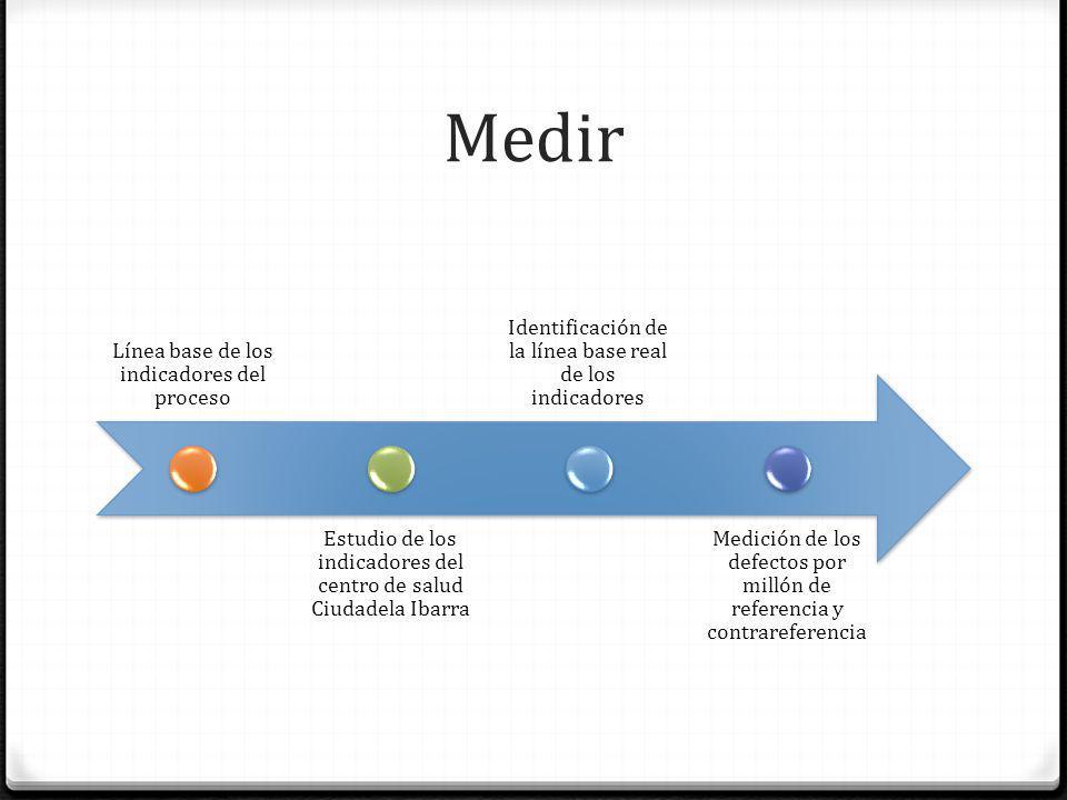 Medir Línea base de los indicadores del proceso