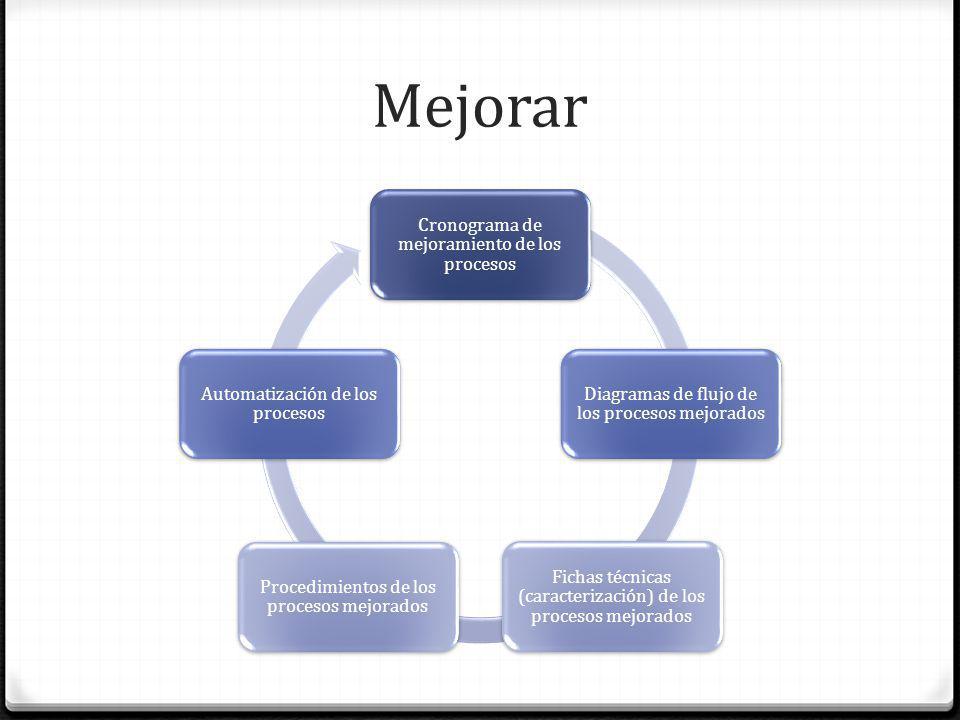 Mejorar Cronograma de mejoramiento de los procesos