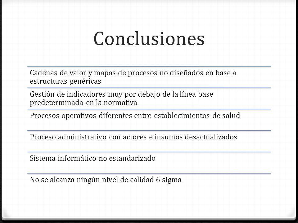 Conclusiones Cadenas de valor y mapas de procesos no diseñados en base a estructuras genéricas.