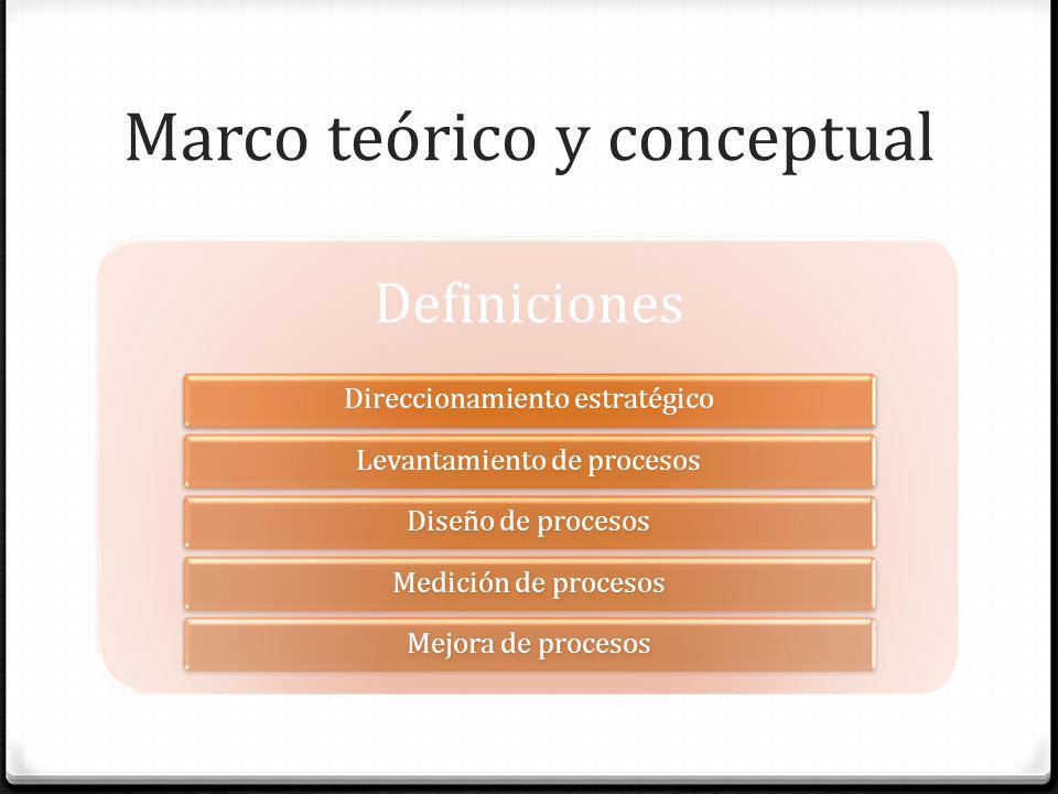 Marco teórico y conceptual