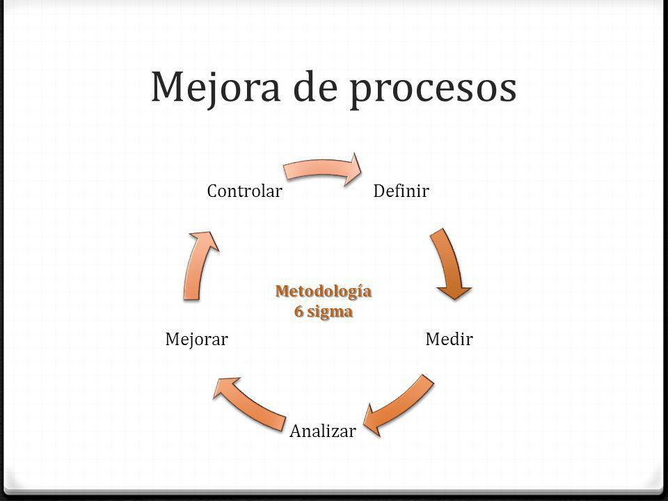 Mejora de procesos Definir Medir Analizar Mejorar Controlar
