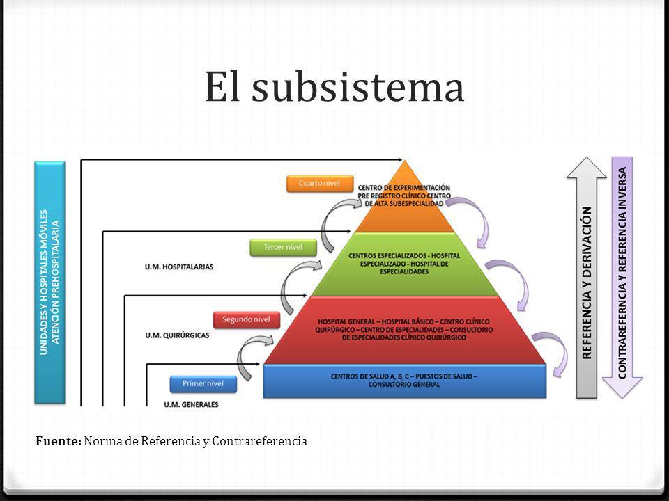 El subsistema Fuente: Norma de Referencia y Contrareferencia