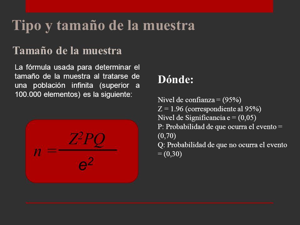 Z2PQ n = e2 Tipo y tamaño de la muestra Tamaño de la muestra Dónde: