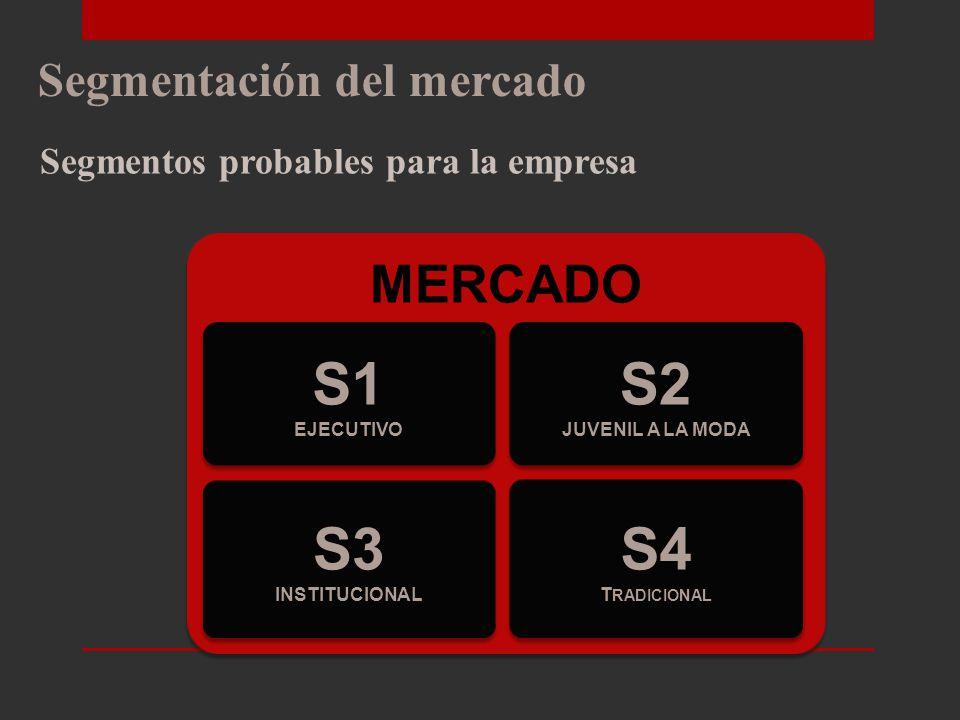 S1 S2 S3 S4 MERCADO Segmentación del mercado