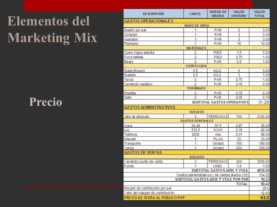 Elementos del Marketing Mix Precio