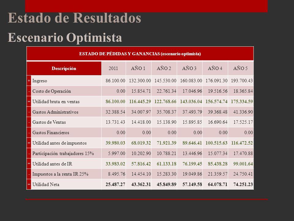 ESTADO DE PÉDIDAS Y GANANCIAS (escenario optimista)