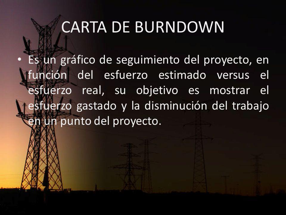 CARTA DE BURNDOWN