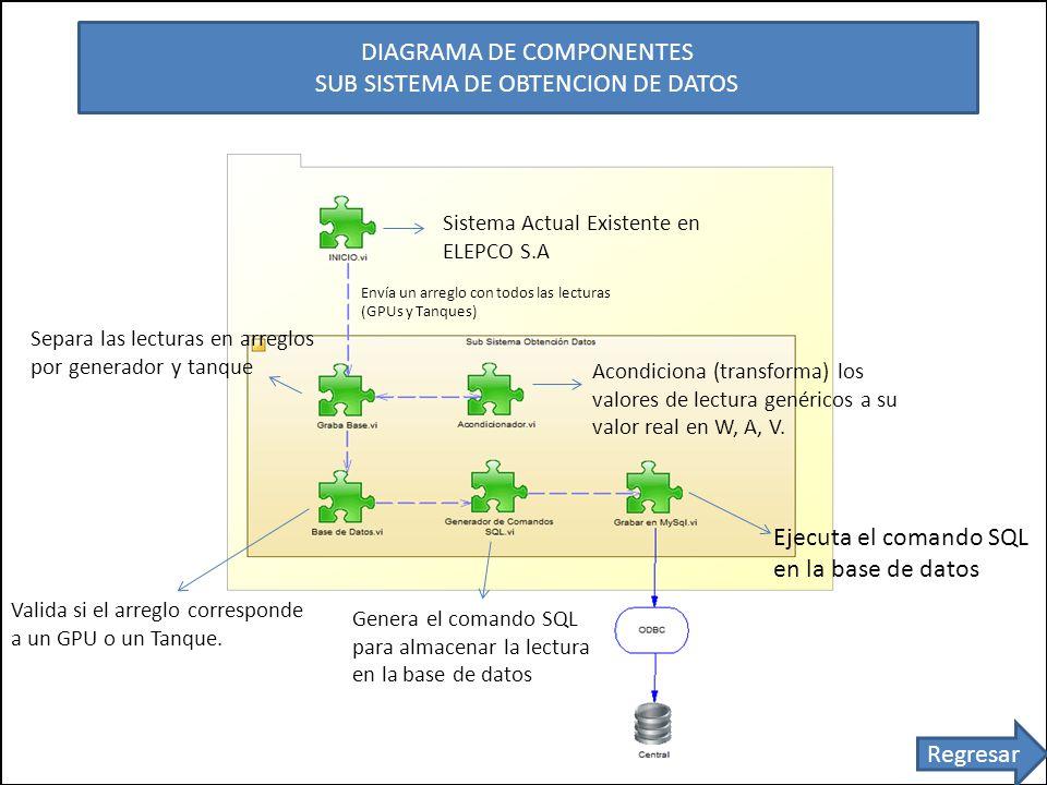 DIAGRAMA DE COMPONENTES SUB SISTEMA DE OBTENCION DE DATOS