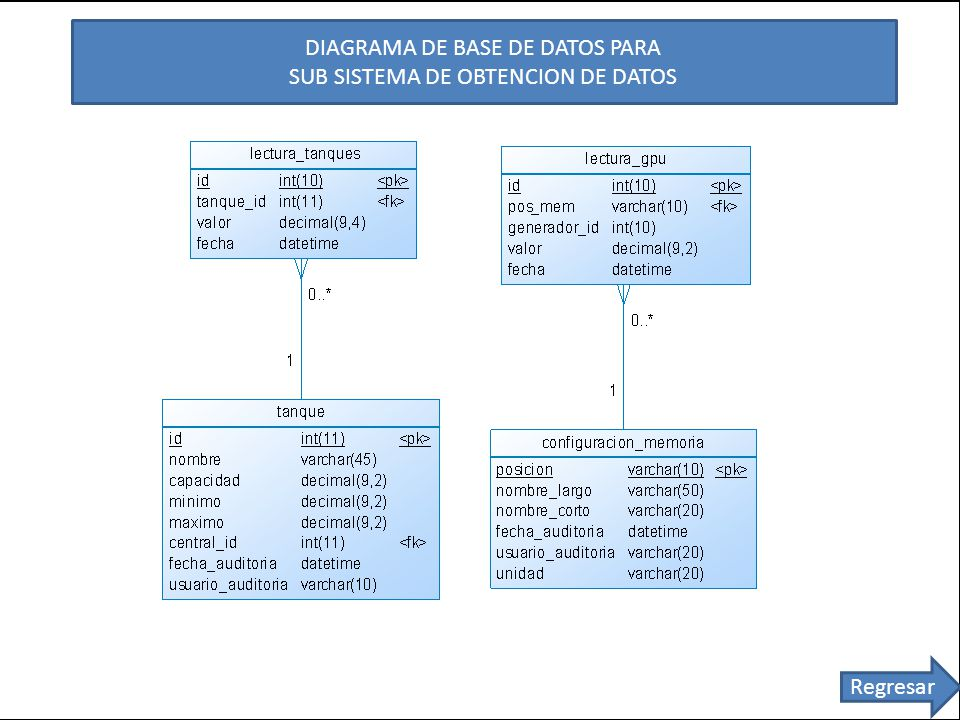 DIAGRAMA DE BASE DE DATOS PARA SUB SISTEMA DE OBTENCION DE DATOS