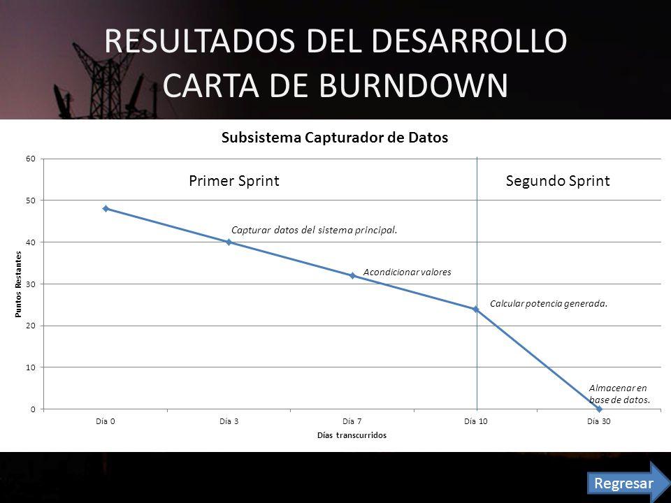 RESULTADOS DEL DESARROLLO CARTA DE BURNDOWN