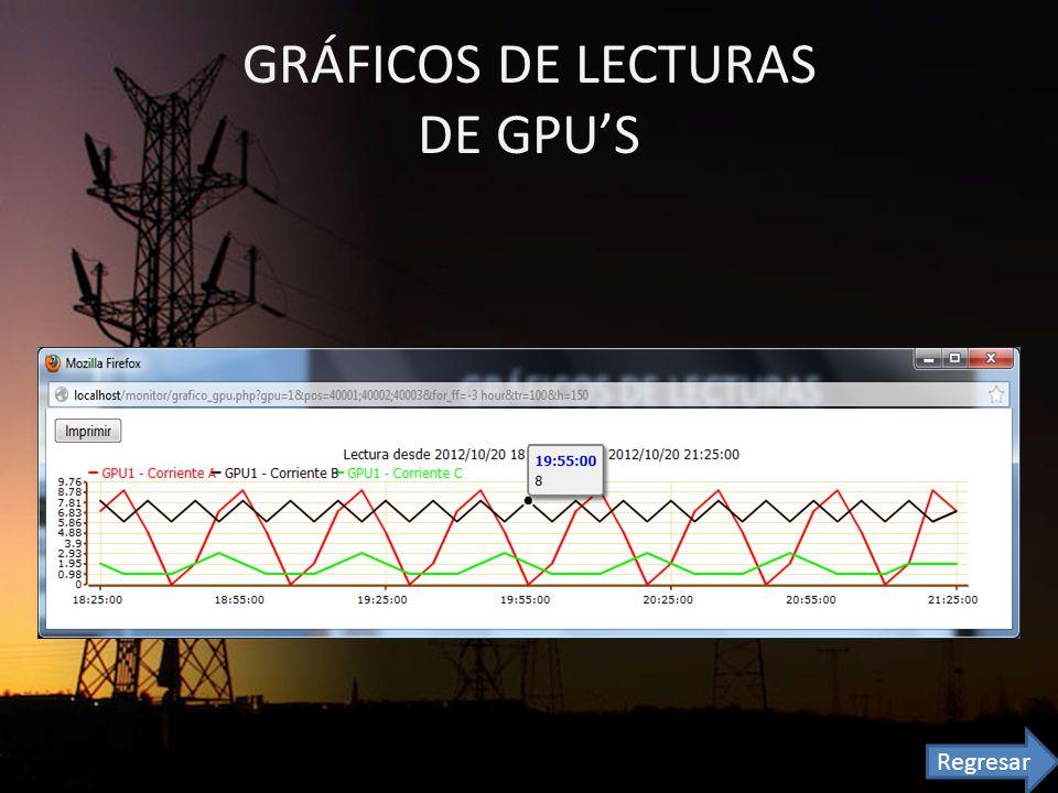 GRÁFICOS DE LECTURAS DE GPU'S