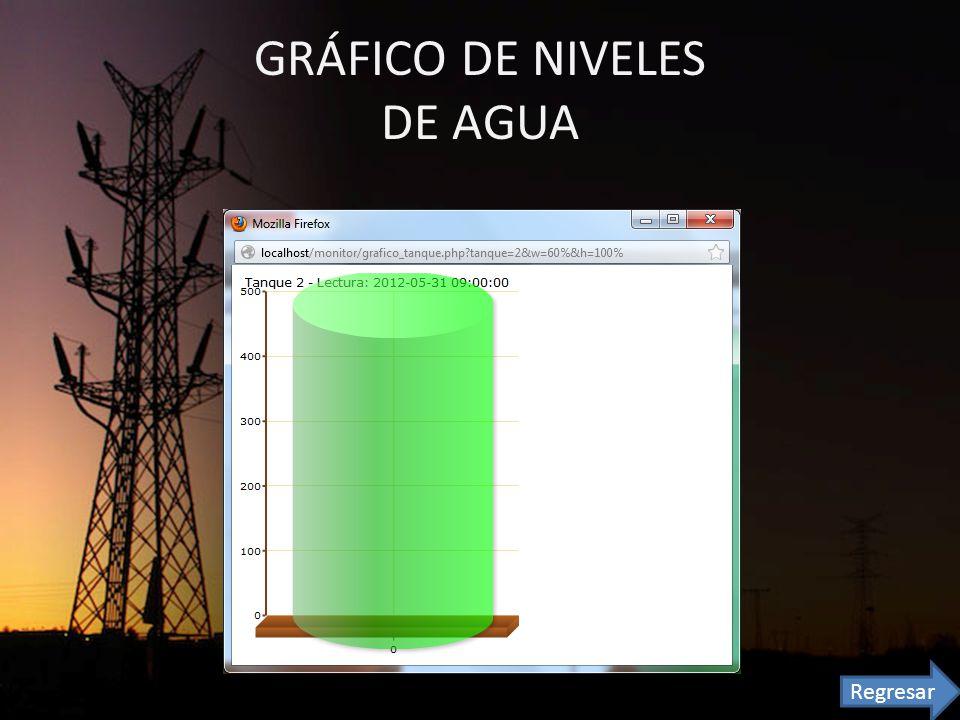 GRÁFICO DE NIVELES DE AGUA