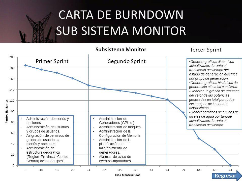 CARTA DE BURNDOWN SUB SISTEMA MONITOR