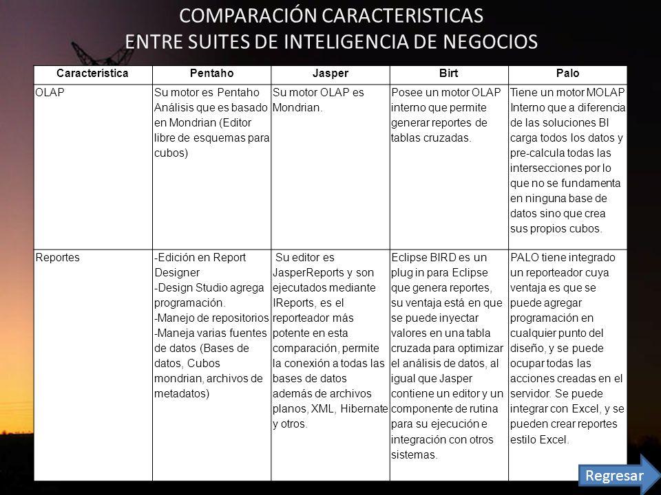 COMPARACIÓN CARACTERISTICAS ENTRE SUITES DE INTELIGENCIA DE NEGOCIOS