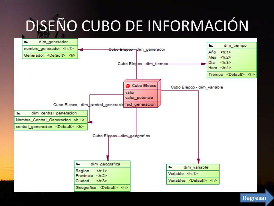 DISEÑO CUBO DE INFORMACIÓN