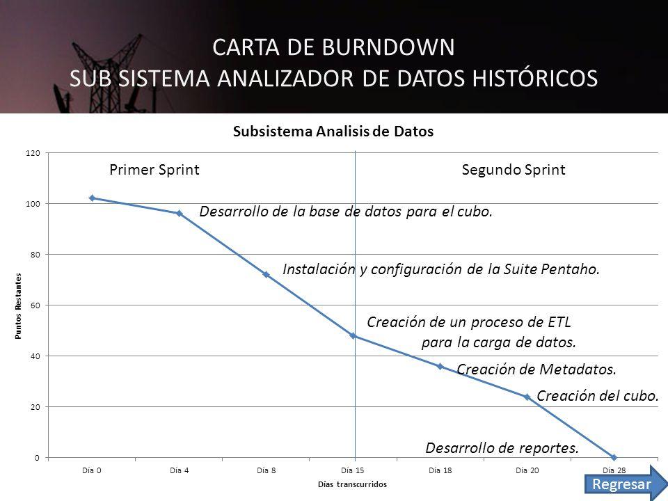 CARTA DE BURNDOWN SUB SISTEMA ANALIZADOR DE DATOS HISTÓRICOS