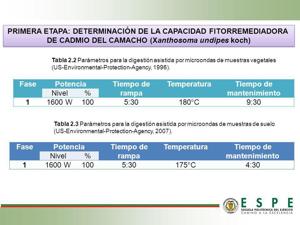 PRIMERA ETAPA: DETERMINACIÓN DE LA CAPACIDAD FITORREMEDIADORA