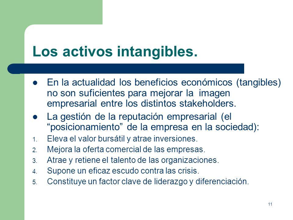 Los activos intangibles.