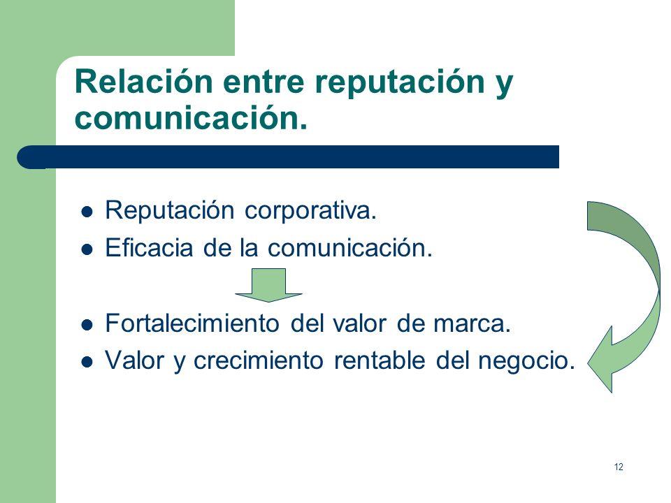 Relación entre reputación y comunicación.