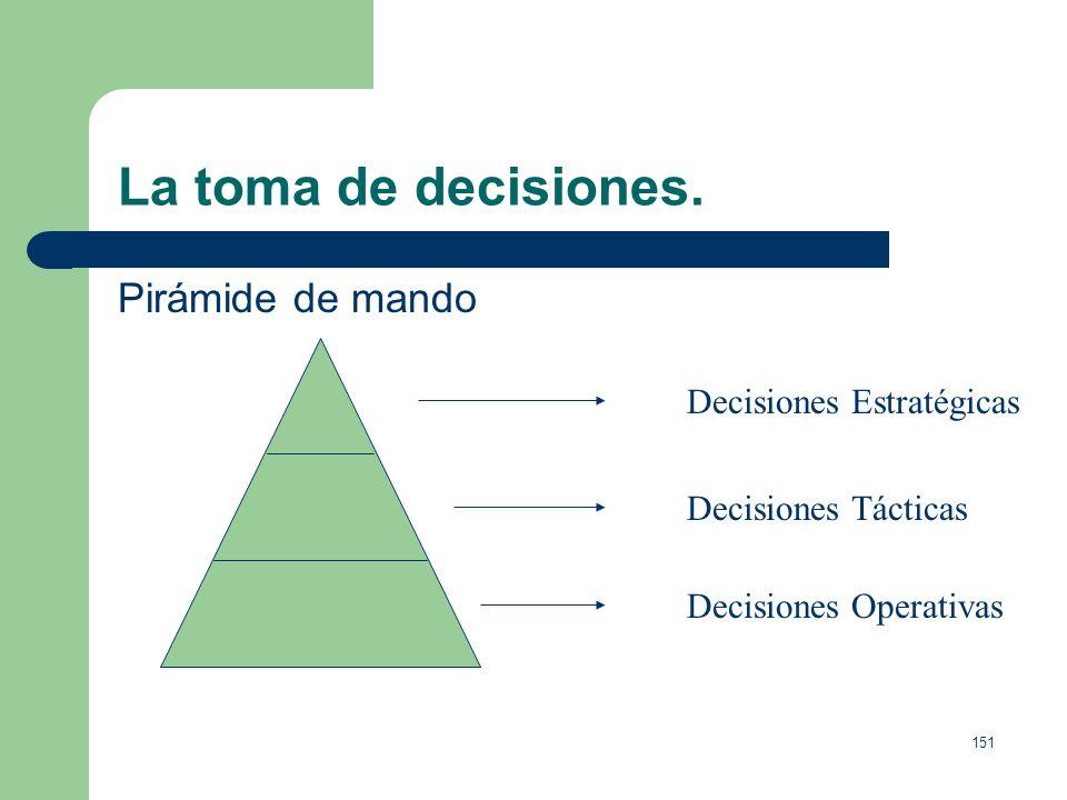 La toma de decisiones. Pirámide de mando Decisiones Estratégicas