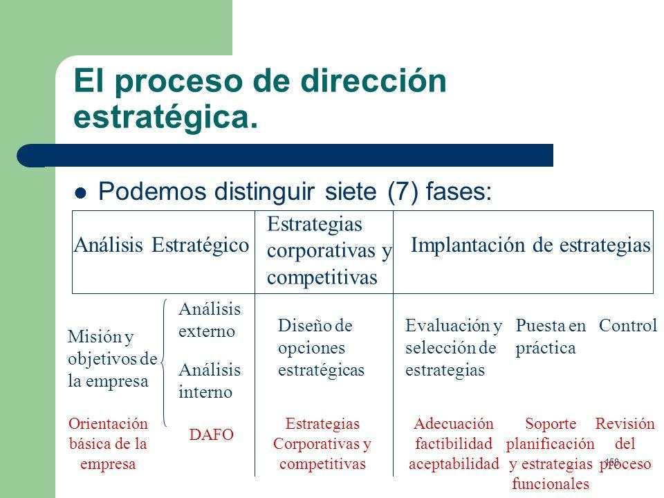 El proceso de dirección estratégica.