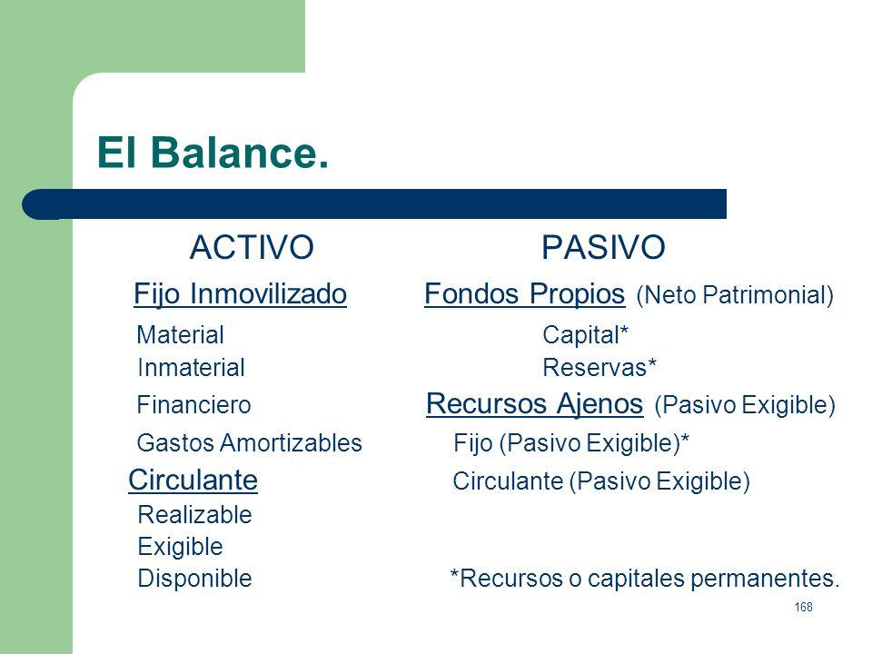 El Balance. ACTIVO PASIVO