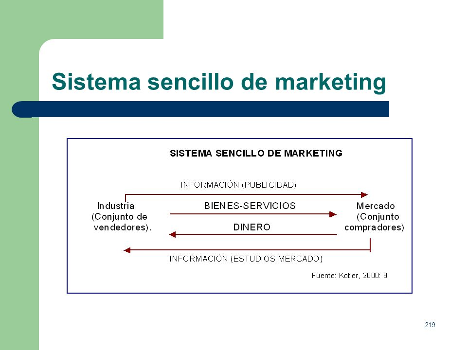 Sistema sencillo de marketing