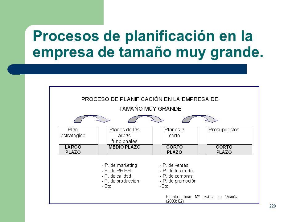 Procesos de planificación en la empresa de tamaño muy grande.