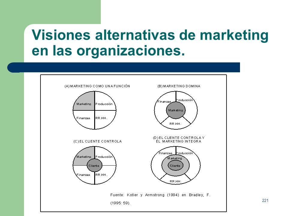 Visiones alternativas de marketing en las organizaciones.