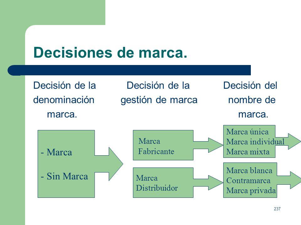 Decisiones de marca. Decisión de la Decisión de la Decisión del
