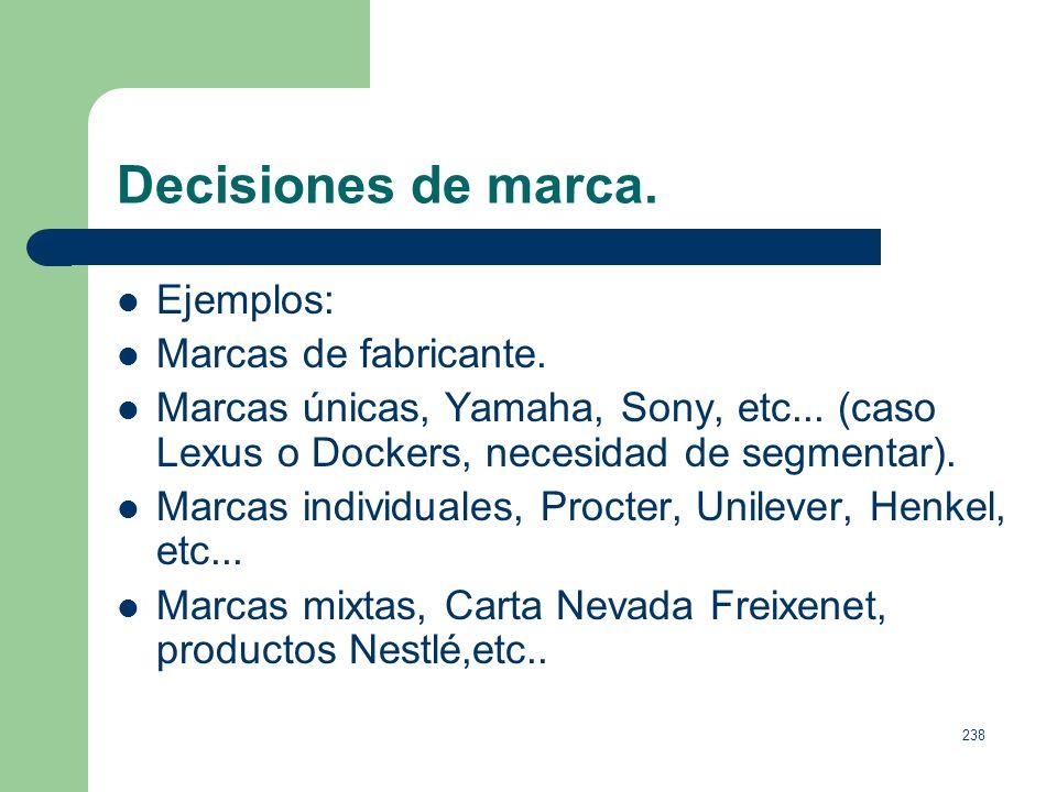 Decisiones de marca. Ejemplos: Marcas de fabricante.