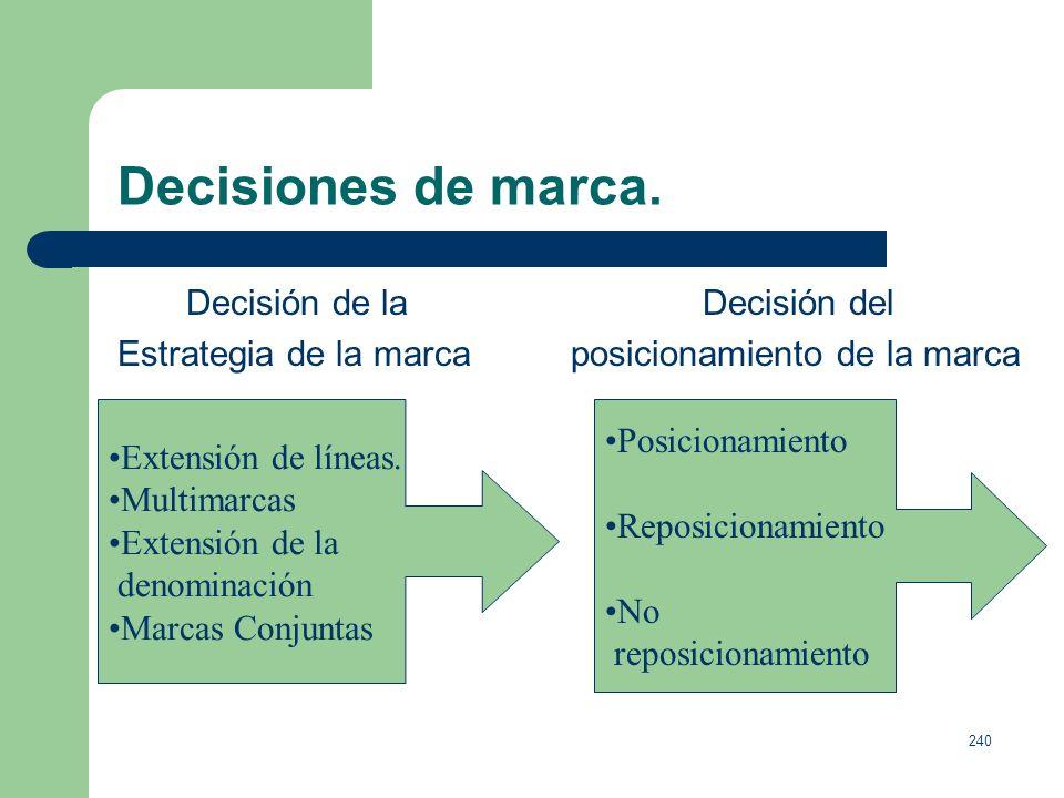 Decisiones de marca. Decisión de la Decisión del