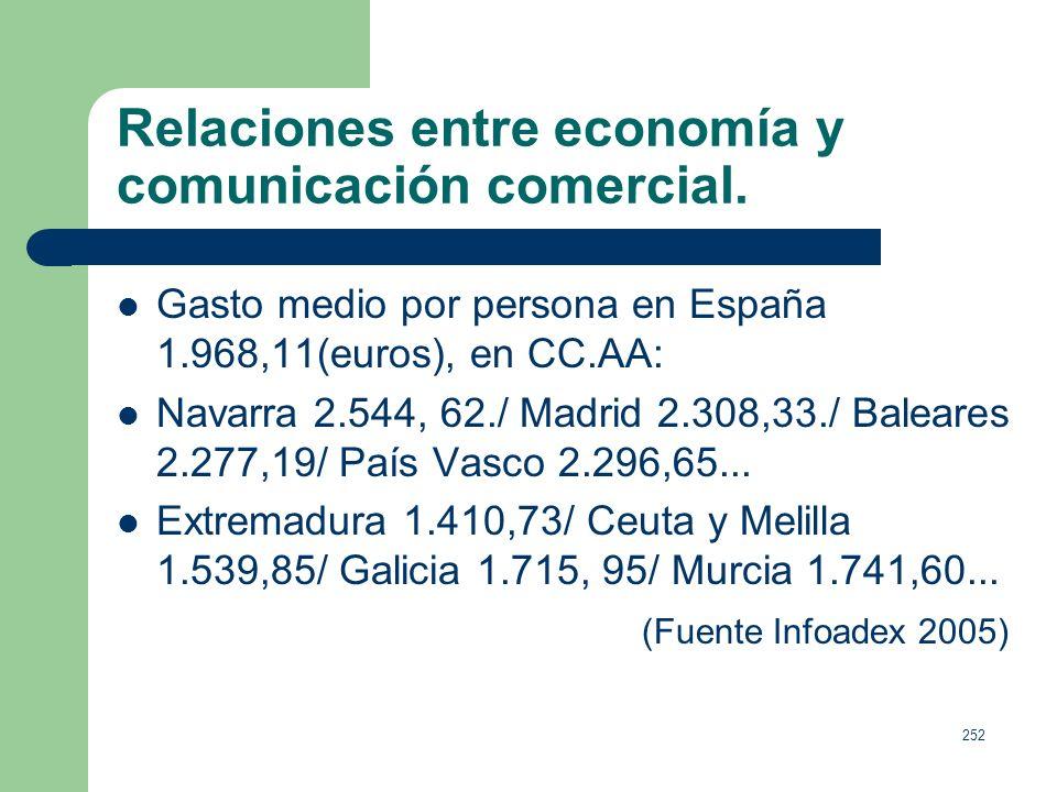 Relaciones entre economía y comunicación comercial.