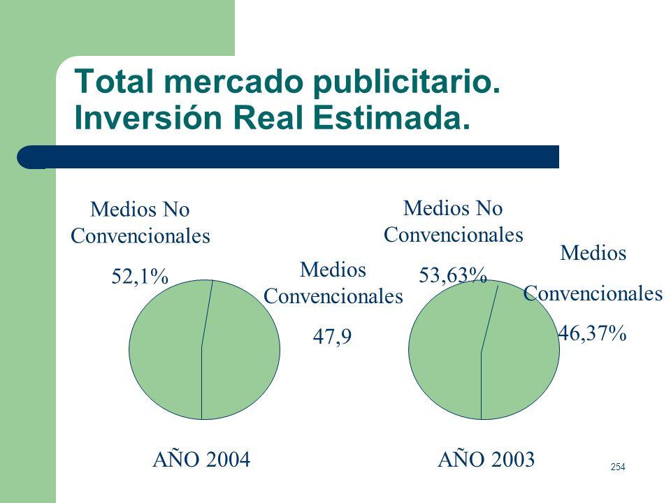 Total mercado publicitario. Inversión Real Estimada.