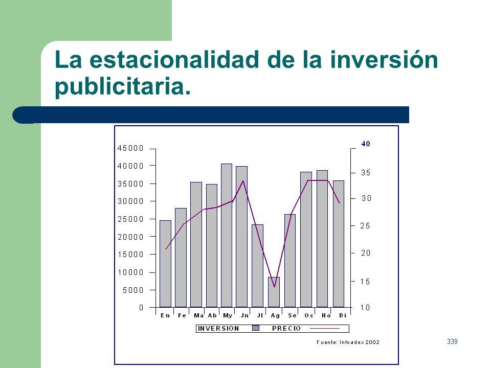 La estacionalidad de la inversión publicitaria.
