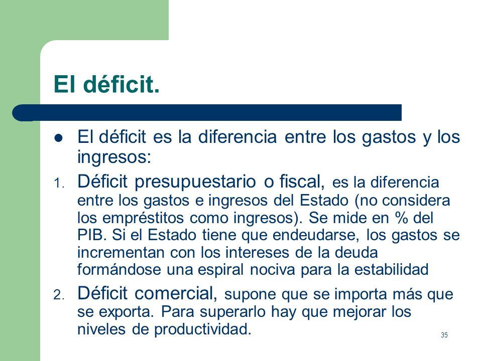 El déficit.El déficit es la diferencia entre los gastos y los ingresos: