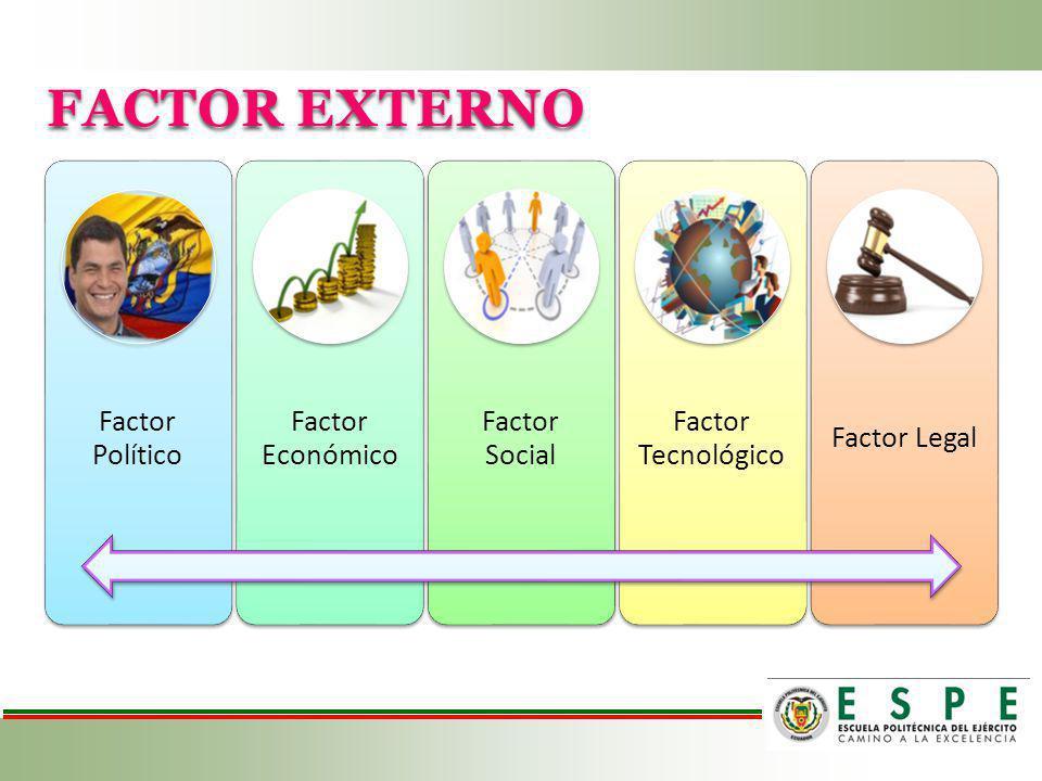 FACTOR EXTERNO Factor Político Factor Económico Factor Social