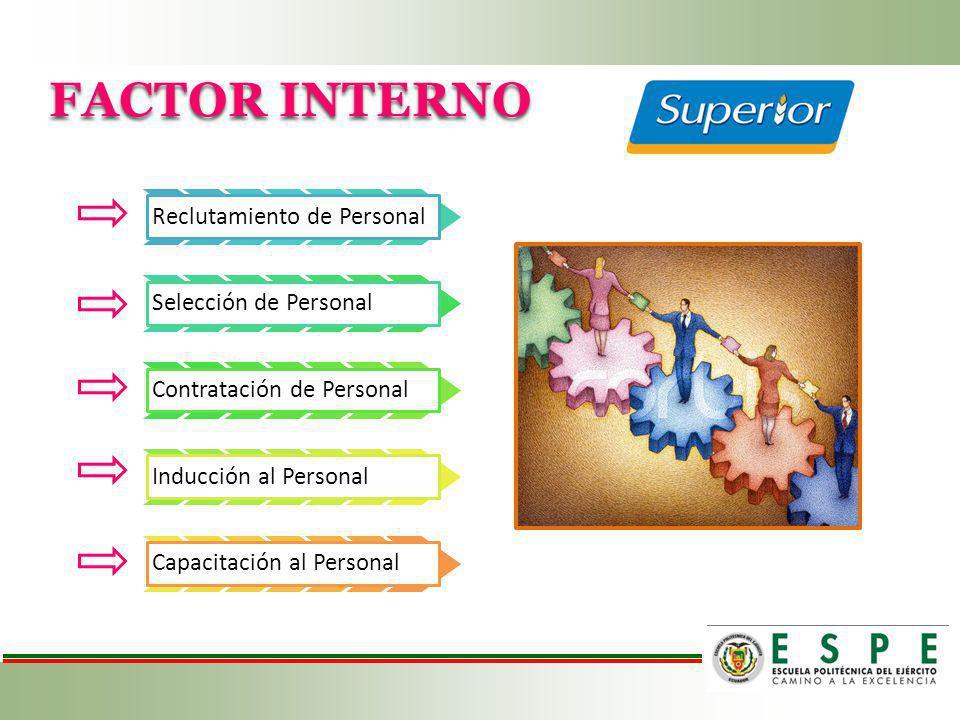FACTOR INTERNO Reclutamiento de Personal Selección de Personal