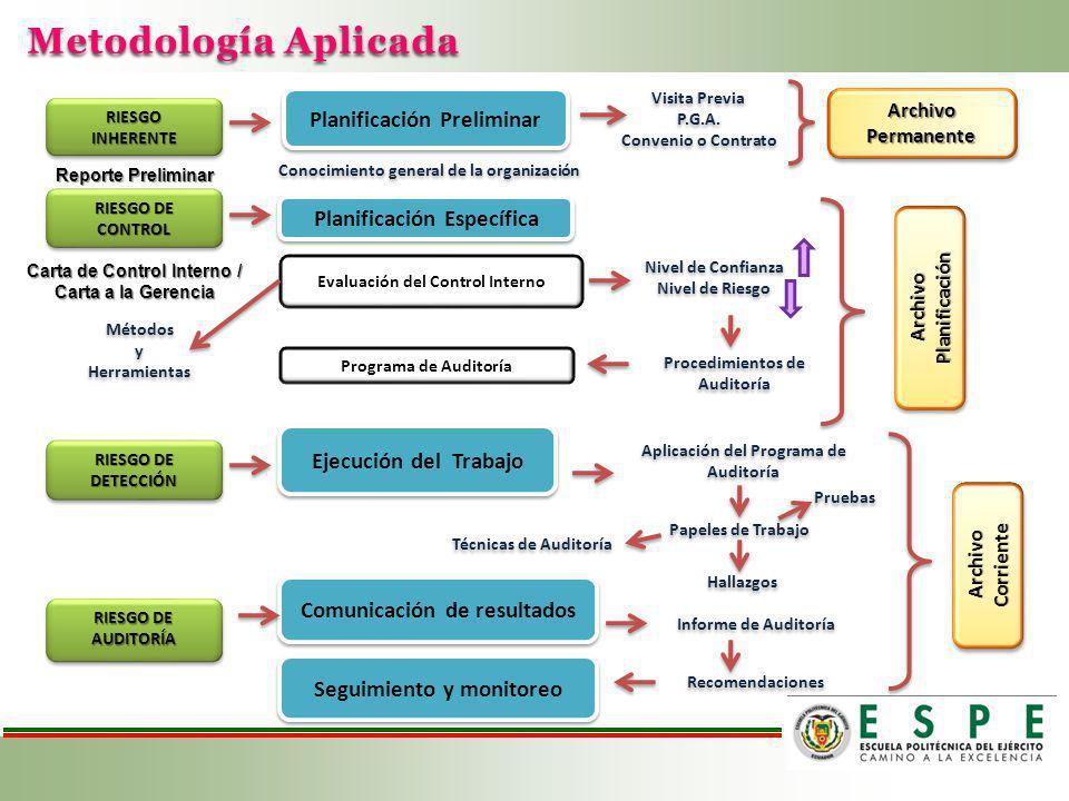 Metodología Aplicada Planificación Preliminar Planificación Específica