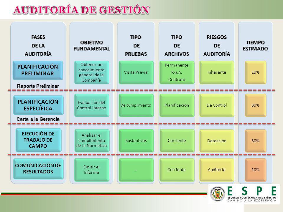 AUDITORÍA DE GESTIÓN PLANIFICACIÓN PRELIMINAR PLANIFICACIÓN ESPECÍFICA