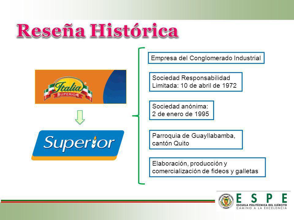 Reseña Histórica Empresa del Conglomerado Industrial