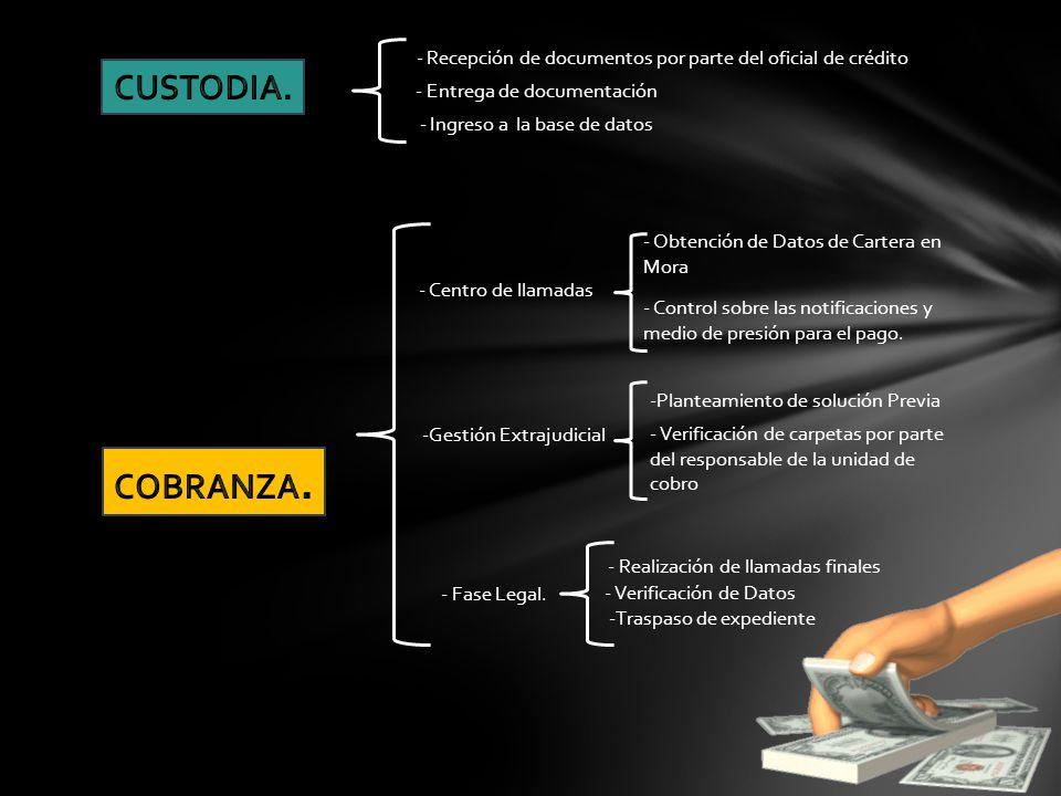 - Recepción de documentos por parte del oficial de crédito