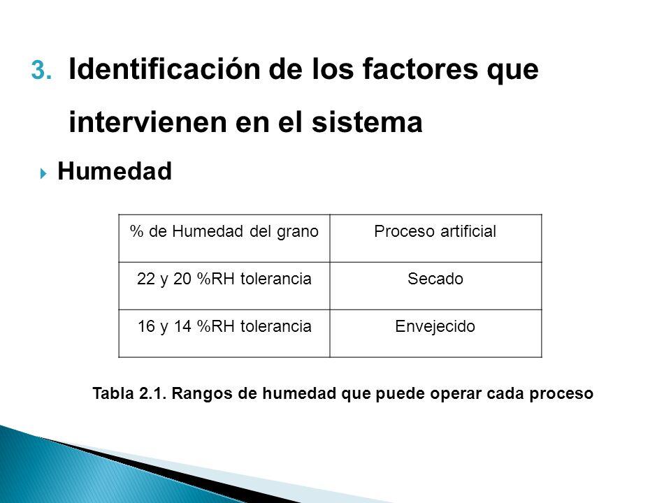 Tabla 2.1. Rangos de humedad que puede operar cada proceso
