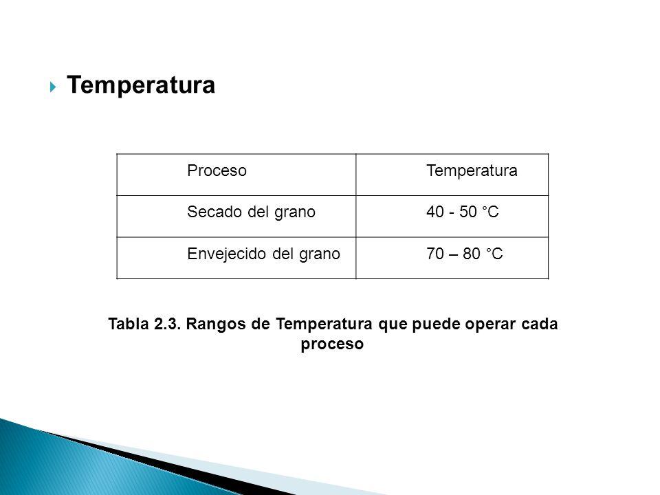 Tabla 2.3. Rangos de Temperatura que puede operar cada proceso