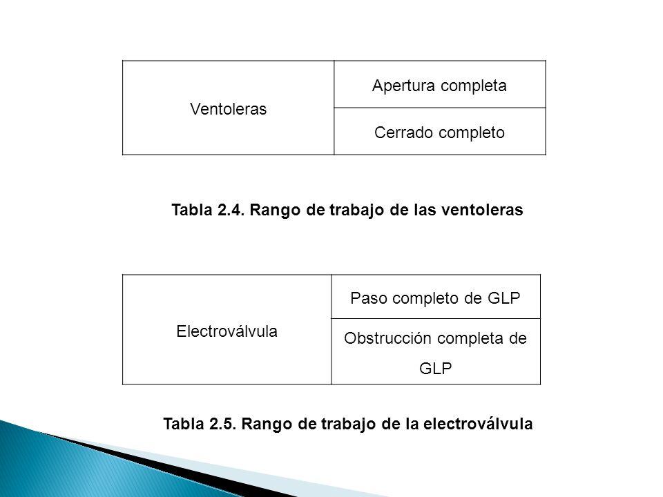 Tabla 2.5. Rango de trabajo de la electroválvula