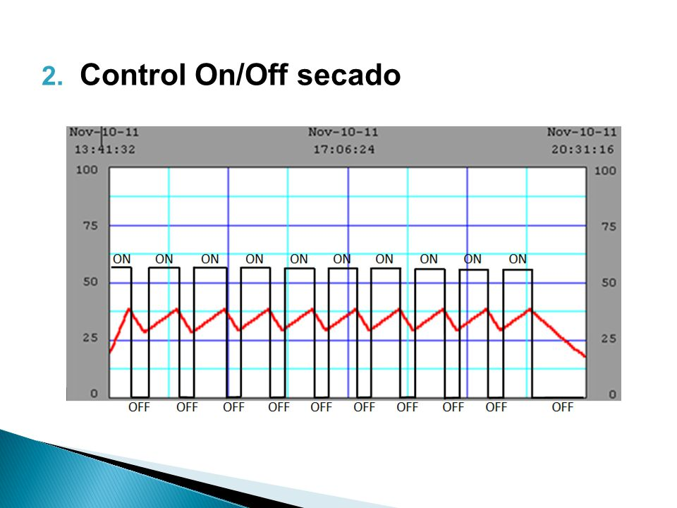 Control On/Off secado