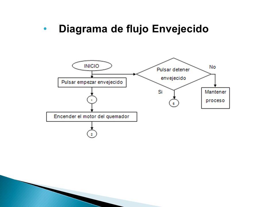 Diagrama de flujo Envejecido