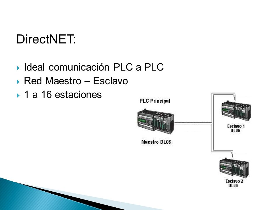 DirectNET: Ideal comunicación PLC a PLC Red Maestro – Esclavo