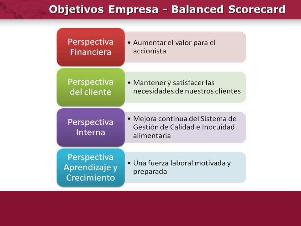 Objetivos Empresa - Balanced Scorecard