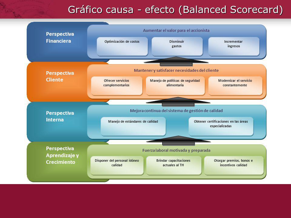 Gráfico causa - efecto (Balanced Scorecard)
